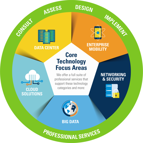 IT Solutions Provider - WEI Core Technology Areas